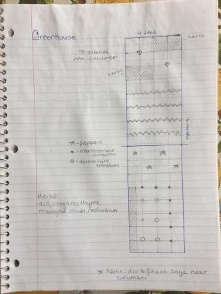 PlanningGarden